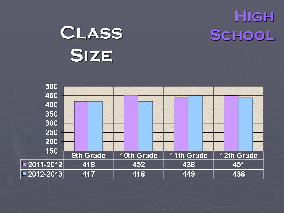 Class Size High School