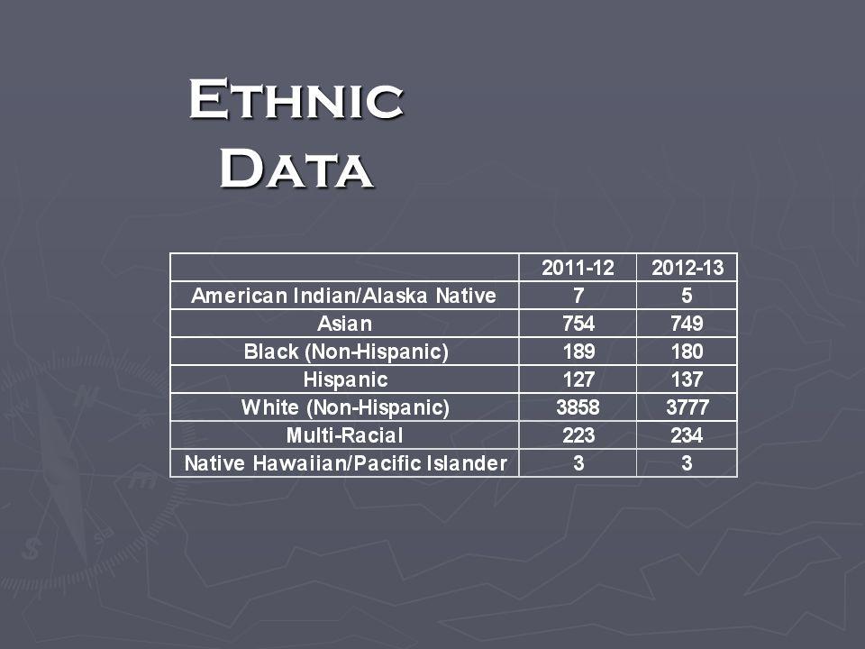 Ethnic Data