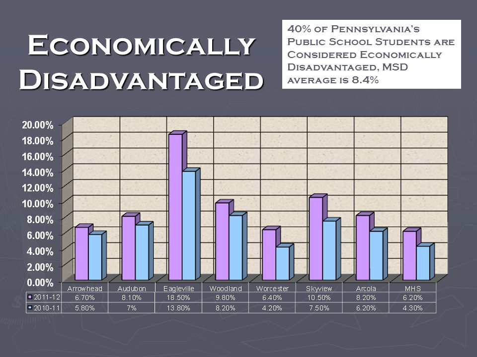 Economically Disadvantaged 40% of Pennsylvanias Public School Students are Considered Economically Disadvantaged, MSD average is 8.4%