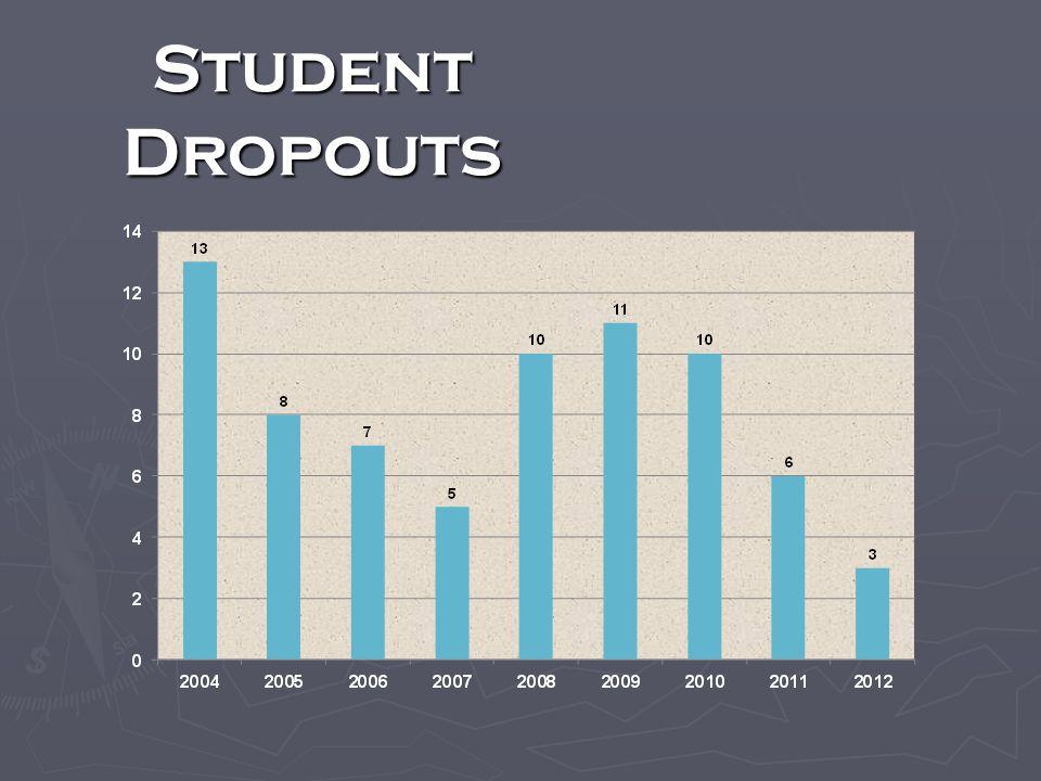 Student Dropouts