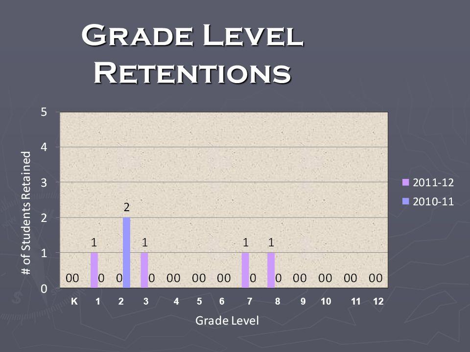 Grade Level Retentions K 1 2 3 4 5 6 7 8 9 10 11 12