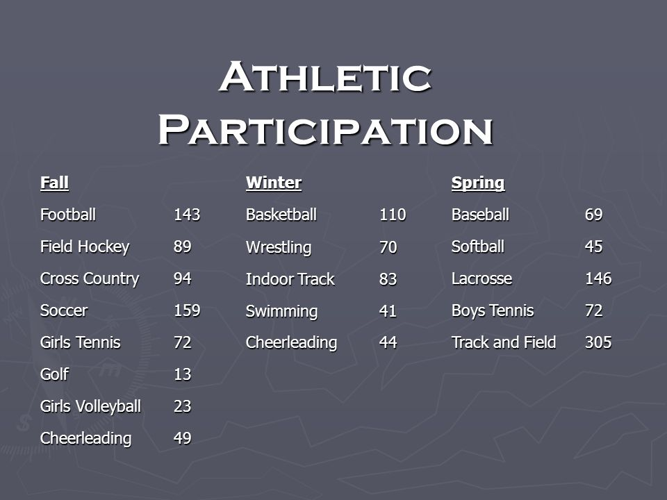 Athletic Participation FallWinterSpring Football 143 Basketball 110 Baseball 69 Field Hockey 89 Wrestling 70 Softball 45 Cross Country 94 Indoor Track 83 Lacrosse 146 Soccer 159 Swimming 41 Boys Tennis 72 Girls Tennis 72 Cheerleading 44 Track and Field 305 Golf 13 Girls Volleyball 23 Cheerleading 49