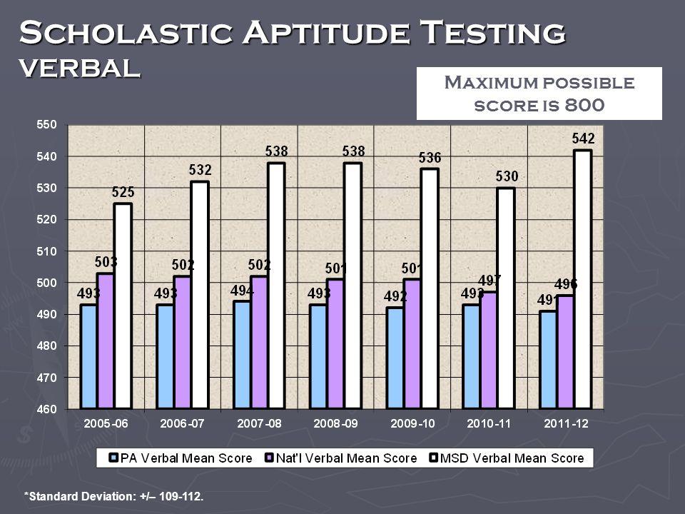 Scholastic Aptitude Testing VERBAL Maximum possible score is 800 *Standard Deviation: +/– 109-112.