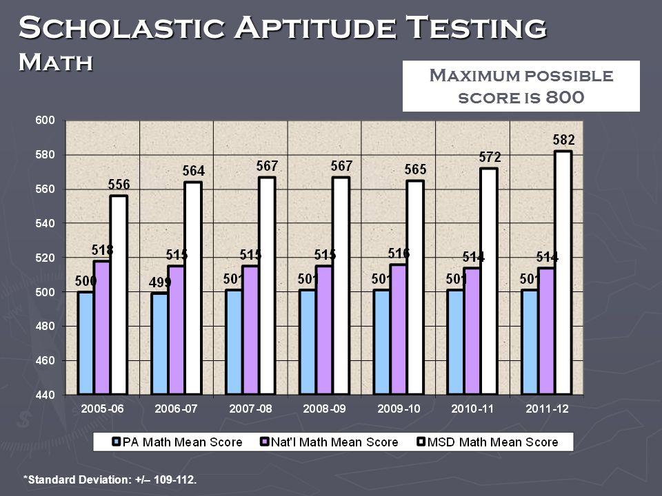 Scholastic Aptitude Testing Math Maximum possible score is 800