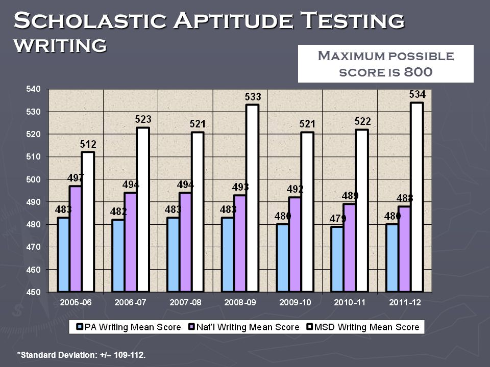 *Standard Deviation: +/– 109-112. Scholastic Aptitude Testing WRITING Maximum possible score is 800