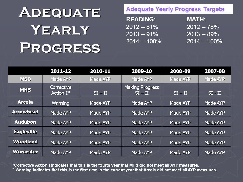 Adequate Yearly Progress 2011-122010-112009-102008-092007-08 MSD Made AYP MHS Corrective Action I* SI – II Making Progress SI – II SI - II Arcola Warning Made AYP Arrowhead Audubon Eagleville Woodland Worcester READING: 2012 – 81% 2013 – 91% 2014 – 100% MATH: 2012 – 78% 2013 – 89% 2014 – 100% Adequate Yearly Progress Targets *Corrective Action I indicates that this is the fourth year that MHS did not meet all AYP measures.