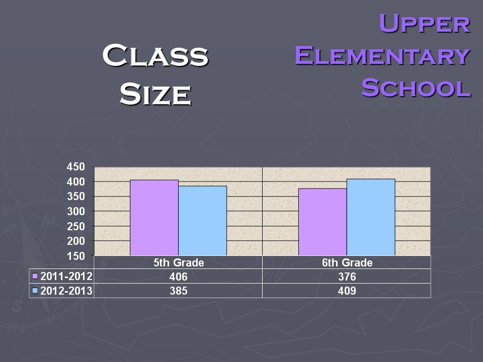 Class Size Upper Elementary School