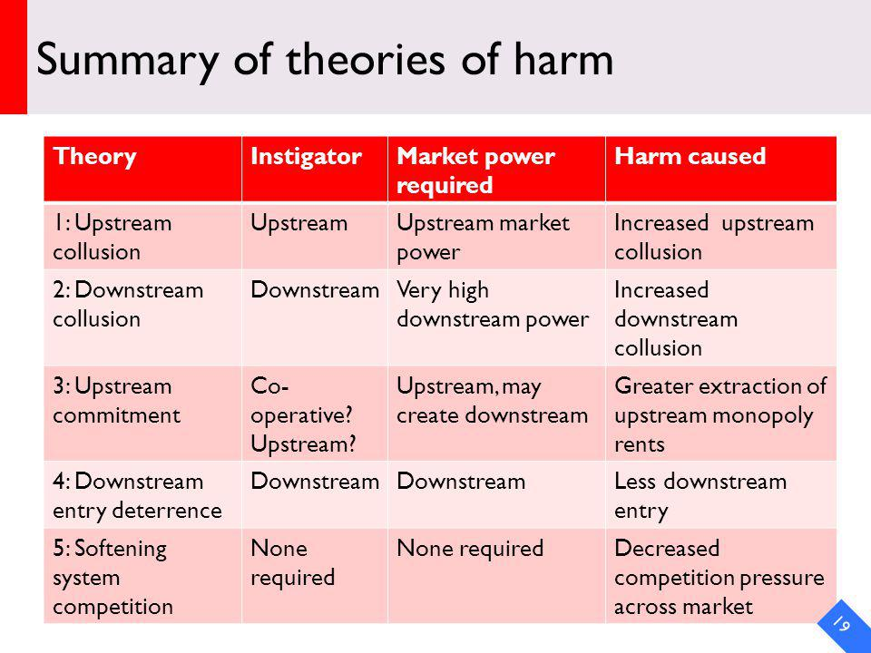 Summary of theories of harm TheoryInstigatorMarket power required Harm caused 1: Upstream collusion UpstreamUpstream market power Increased upstream collusion 2: Downstream collusion DownstreamVery high downstream power Increased downstream collusion 3: Upstream commitment Co- operative.