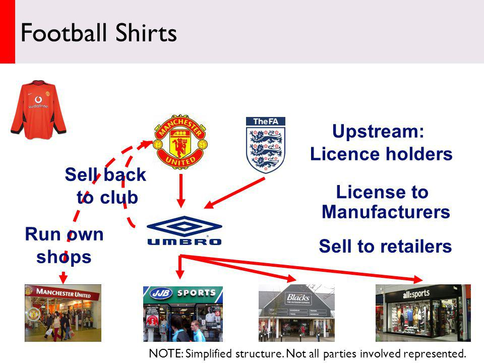 NOTE: Simplified structure. Not all parties involved represented. Upstream: Licence holders Manufacturers License to Sell to retailers Sell back to cl