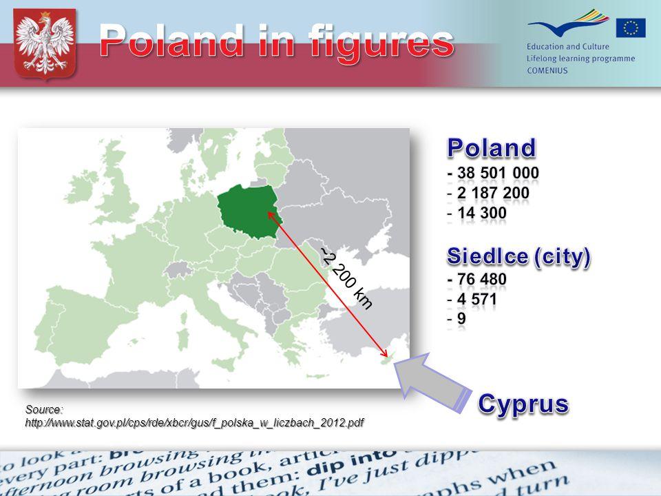 ~2 200 km Source: http://www.stat.gov.pl/cps/rde/xbcr/gus/f_polska_w_liczbach_2012.pdf