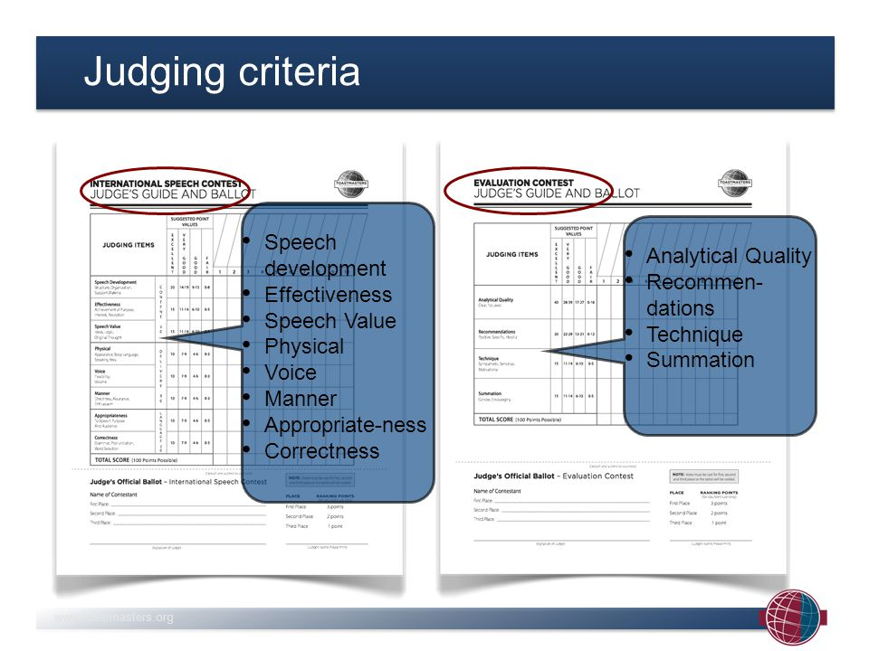 Judging criteria Speech development Effectiveness Speech Value Physical Voice Manner Appropriate-ness Correctness Analytical Quality Recommen- dations Technique Summation