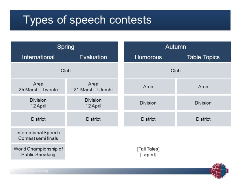 www.toastmasters.org Judging criteria Speech development Effectiveness Speech Value Physical Voice Manner Appropriate-ness Correctness Analytical Quality Recommen- dations Technique Summation