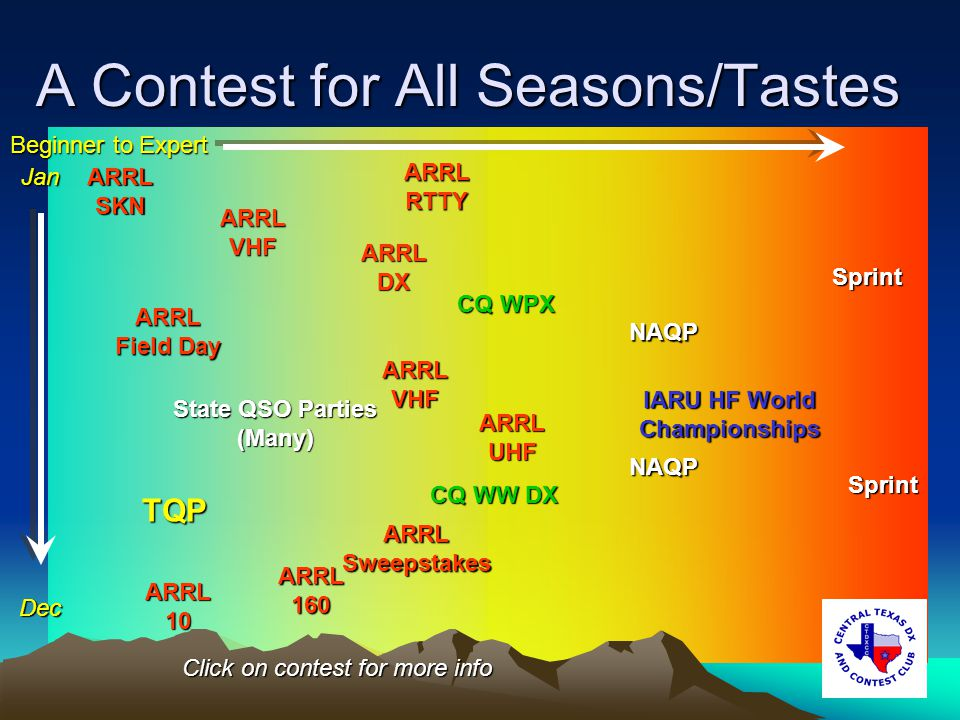 A Contest for All Seasons/Tastes ARRL Field Day ARRL Field Day ARRL SKN ARRL SKN ARRL DX NAQP Sprint CQ WW DX ARRL 160 ARRL 10 State QSO Parties (Many) ARRL VHF CQ WPX CQ WPX IARU HF World Championships IARU HF World Championships ARRL Sweepstakes ARRL Sweepstakes ARRL RTTY ARRL RTTY ARRL UHF Sprint Beginner to Expert TQP NAQP Click on contest for more info ARRL VHF ARRL VHFJan Dec