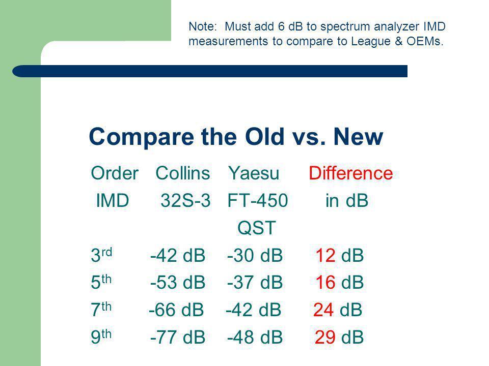 Compare the Old vs.