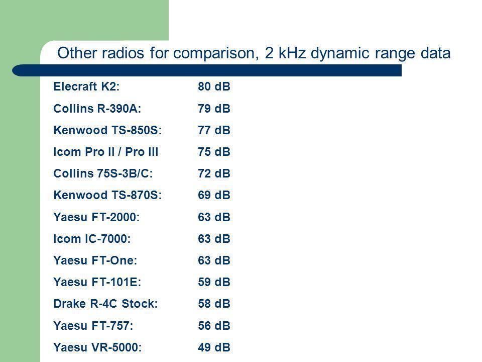 Elecraft K2:80 dB Collins R-390A:79 dB Kenwood TS-850S:77 dB Icom Pro II / Pro III75 dB Collins 75S-3B/C:72 dB Kenwood TS-870S:69 dB Yaesu FT-2000:63 dB Icom IC-7000:63 dB Yaesu FT-One:63 dB Yaesu FT-101E:59 dB Drake R-4C Stock:58 dB Yaesu FT-757:56 dB Yaesu VR-5000:49 dB Other radios for comparison, 2 kHz dynamic range data