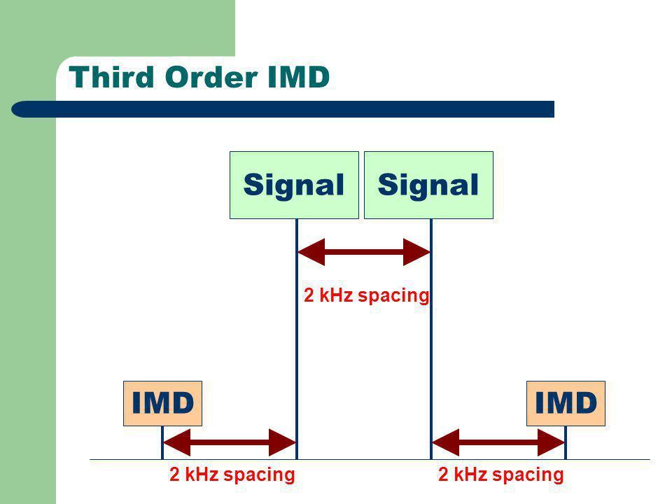Third Order IMD Signal IMD 2 kHz spacing