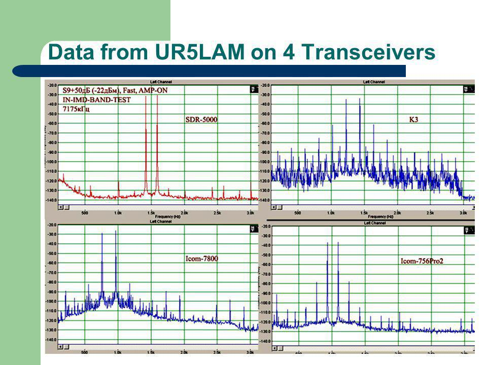 Data from UR5LAM on 4 Transceivers