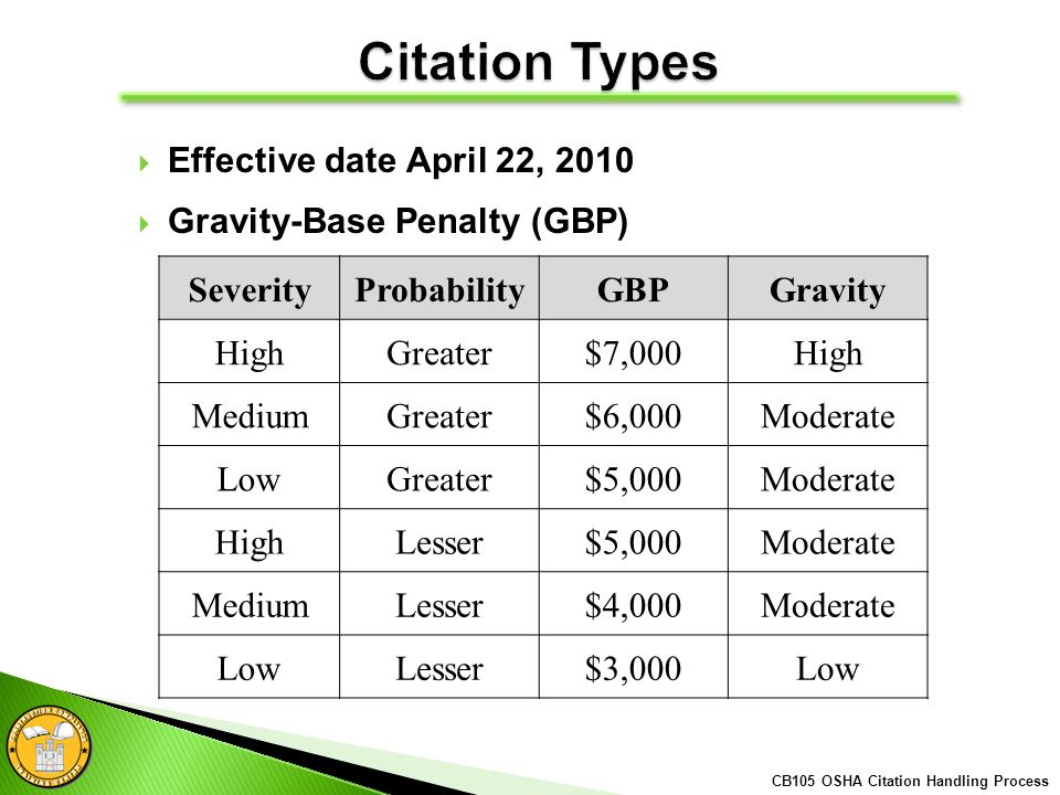 Effective date April 22, 2010 Gravity-Base Penalty (GBP) SeverityProbabilityGBPGravity HighGreater$7,000High MediumGreater$6,000Moderate LowGreater$5,000Moderate HighLesser$5,000Moderate MediumLesser$4,000Moderate LowLesser$3,000Low CB105 OSHA Citation Handling Process