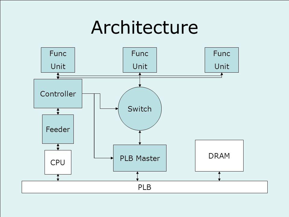 Architecture Func Unit Func Unit Func Unit Controller Feeder CPU PLB Switch PLB Master DRAM