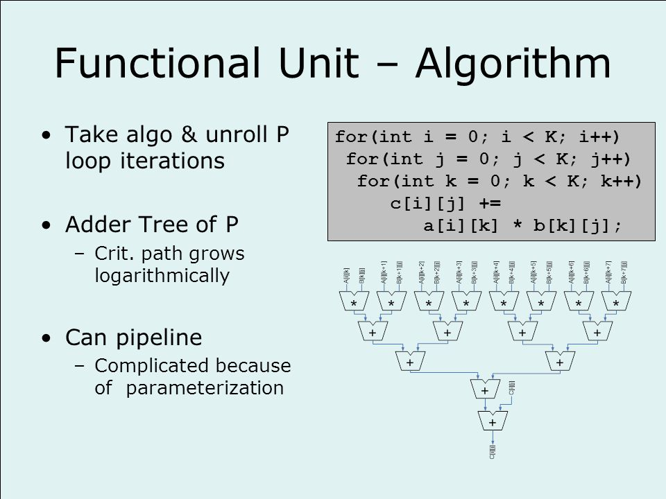 Functional Unit – Algorithm Take algo & unroll P loop iterations Adder Tree of P –Crit.