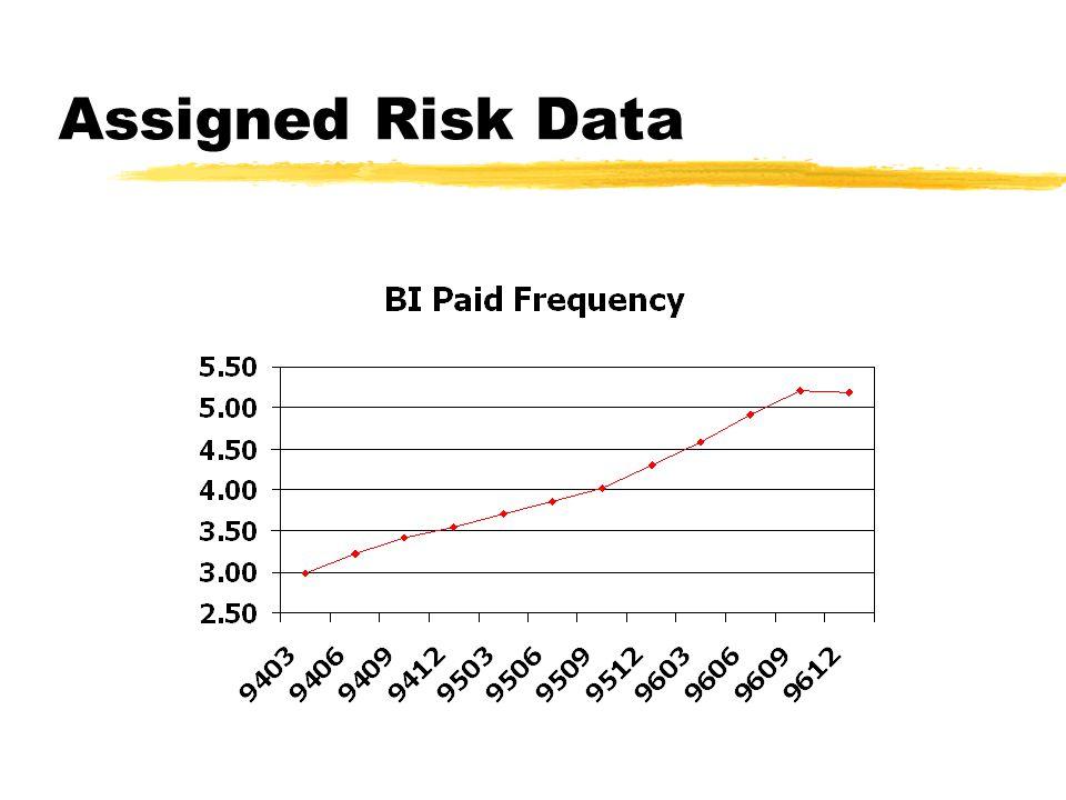 Assigned Risk Data