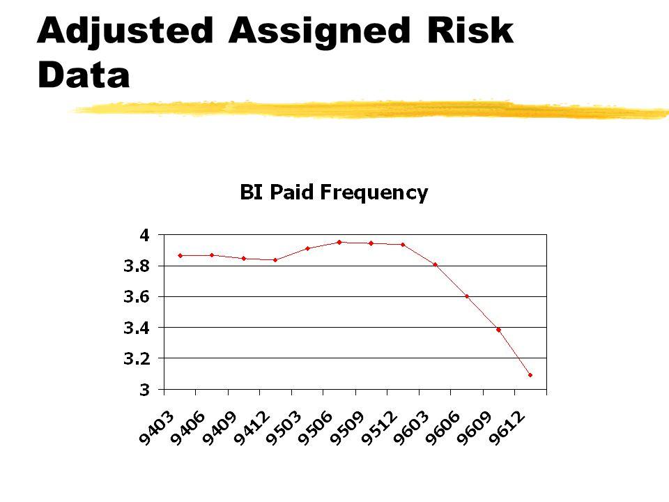 Adjusted Assigned Risk Data