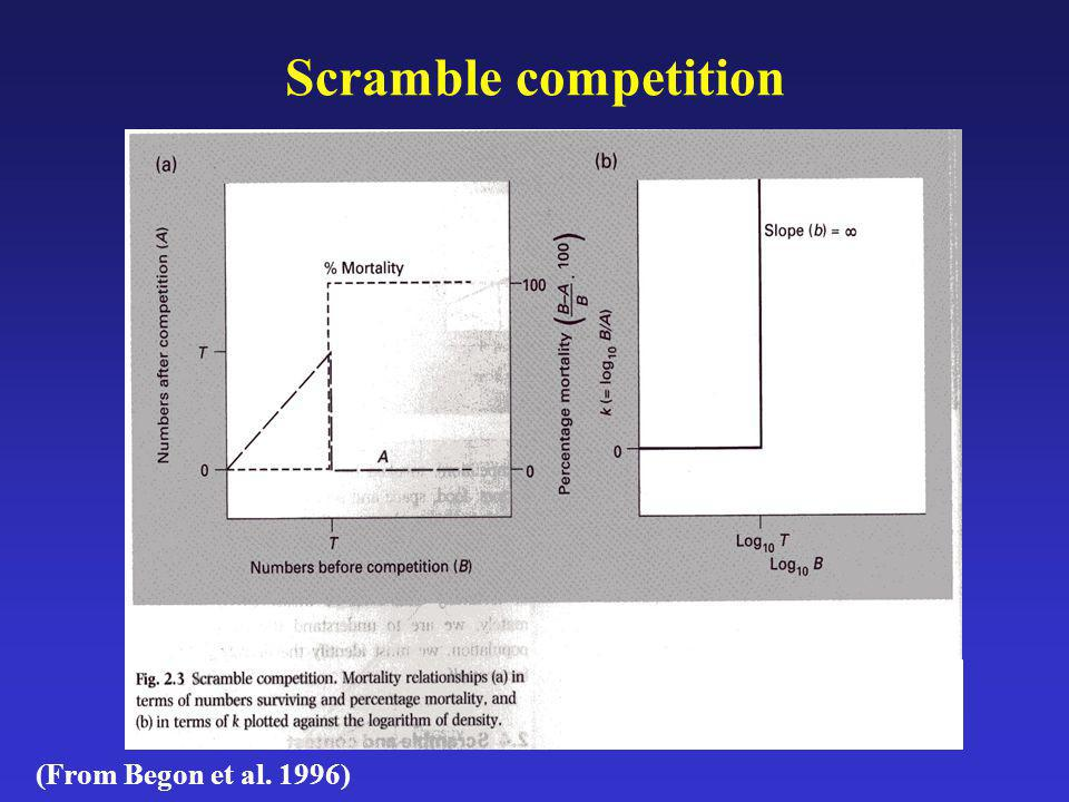 Size-Symmetric Competition in Plants This is the equivalent of scramble competition in animals Also known as two-sided competition Resources are utilized in proportion to an individual plants size Example: soil nutrients are usually taken up in a size-symmetric manner