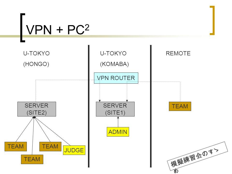 VPN + PC 2 SERVER (SITE2) U-TOKYO (HONGO) U-TOKYO (KOMABA) REMOTE SERVER (SITE1) VPN ROUTER TEAM JUDGE ADMIN