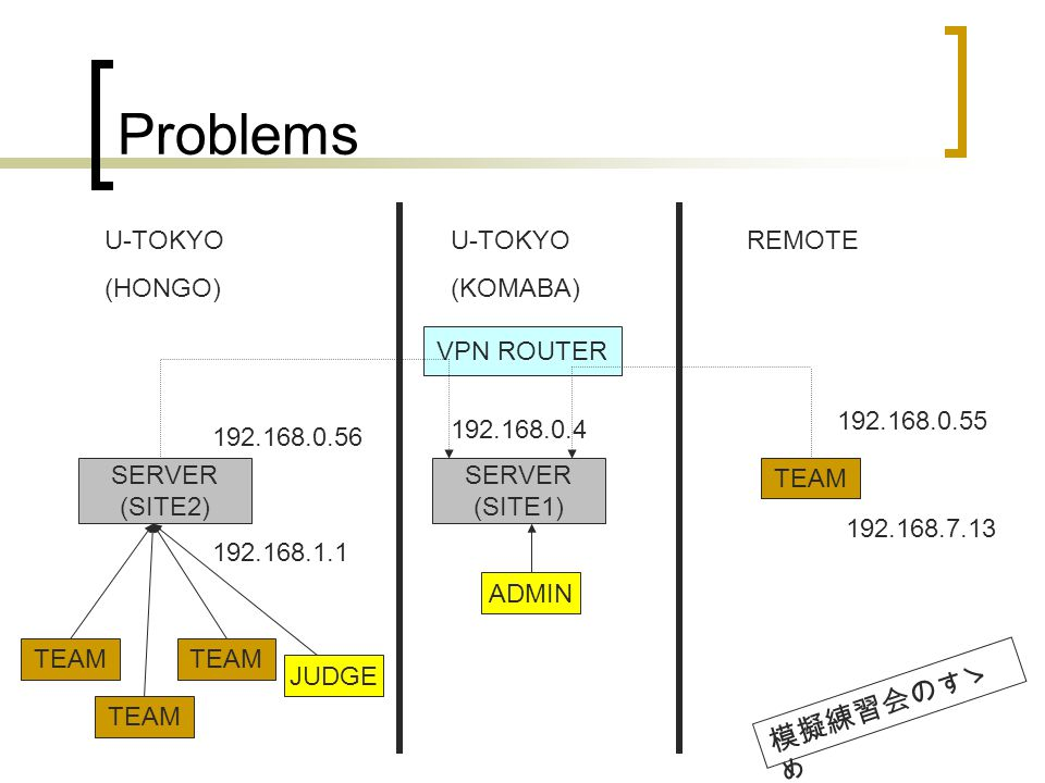 Problems SERVER (SITE2) U-TOKYO (HONGO) U-TOKYO (KOMABA) REMOTE SERVER (SITE1) VPN ROUTER TEAM JUDGE ADMIN 192.168.1.1 192.168.0.56 192.168.7.13 192.168.0.55 192.168.0.4