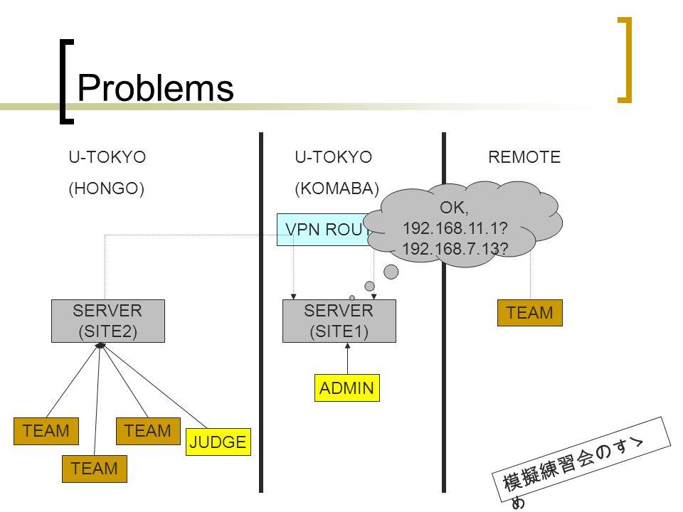 Problems SERVER (SITE2) U-TOKYO (HONGO) U-TOKYO (KOMABA) REMOTE SERVER (SITE1) VPN ROUTER TEAM JUDGE ADMIN OK, 192.168.11.1.
