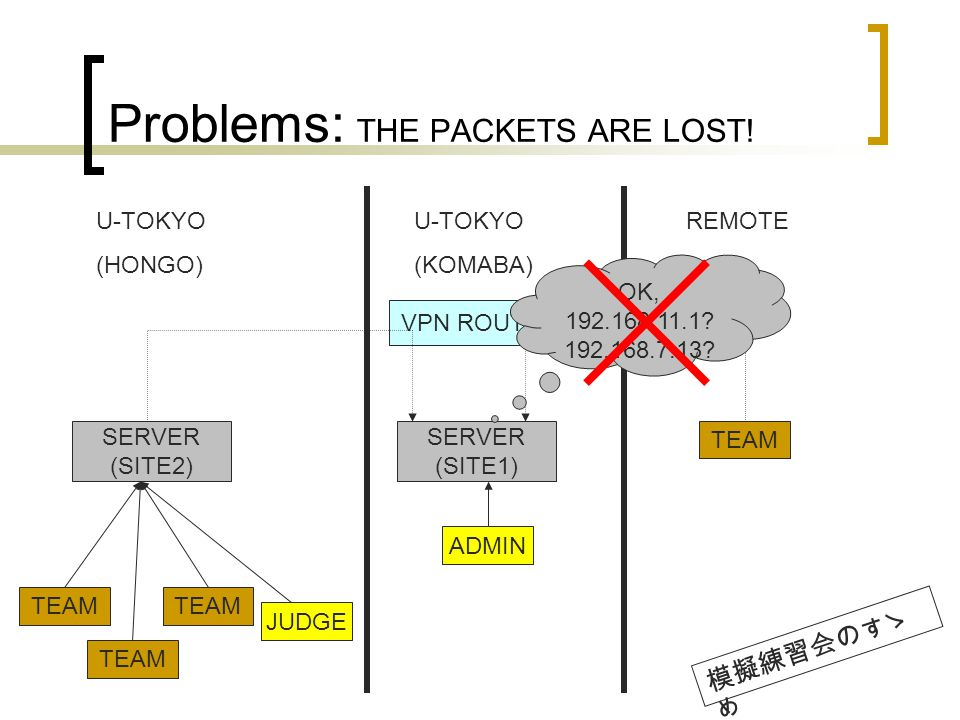 Problems: THE PACKETS ARE LOST.