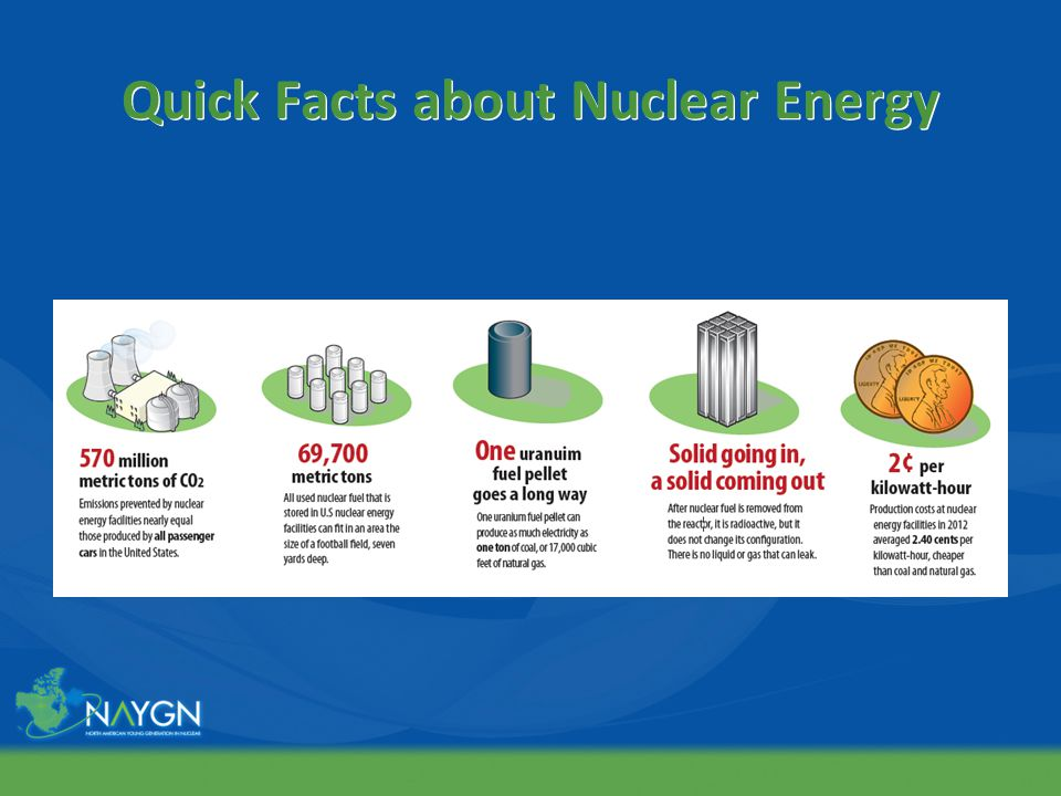 Quick Facts about Nuclear Energy