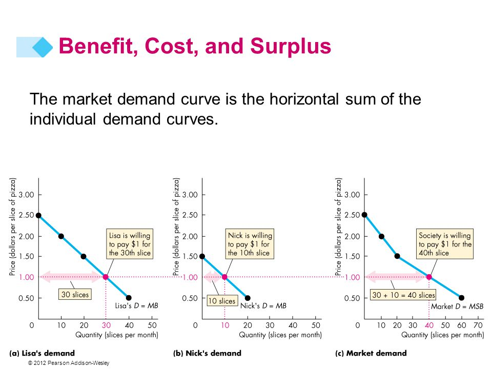 © 2012 Pearson Addison-Wesley The market demand curve is the horizontal sum of the individual demand curves. Benefit, Cost, and Surplus