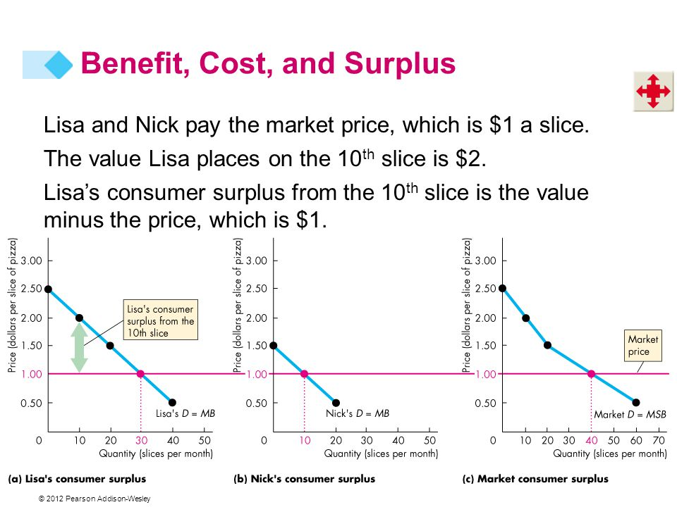 © 2012 Pearson Addison-Wesley Lisa and Nick pay the market price, which is $1 a slice. The value Lisa places on the 10 th slice is $2. Lisas consumer