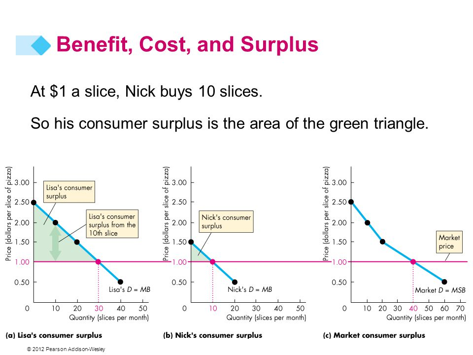 © 2012 Pearson Addison-Wesley At $1 a slice, Nick buys 10 slices. So his consumer surplus is the area of the green triangle. Benefit, Cost, and Surplu
