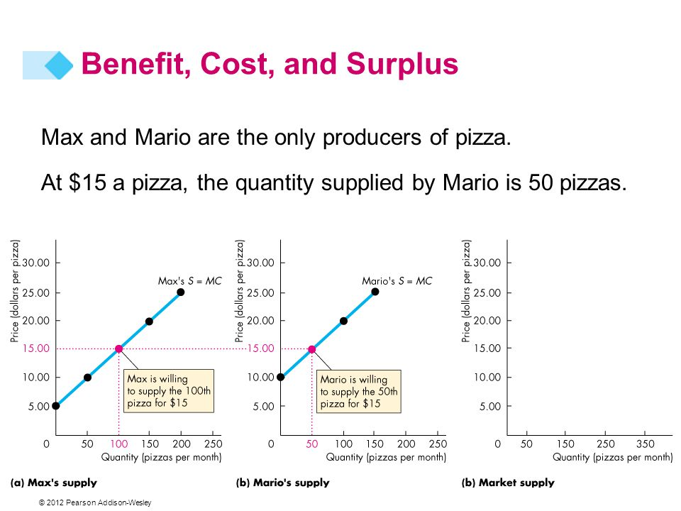 Max and Mario are the only producers of pizza. At $15 a pizza, the quantity supplied by Mario is 50 pizzas. Benefit, Cost, and Surplus