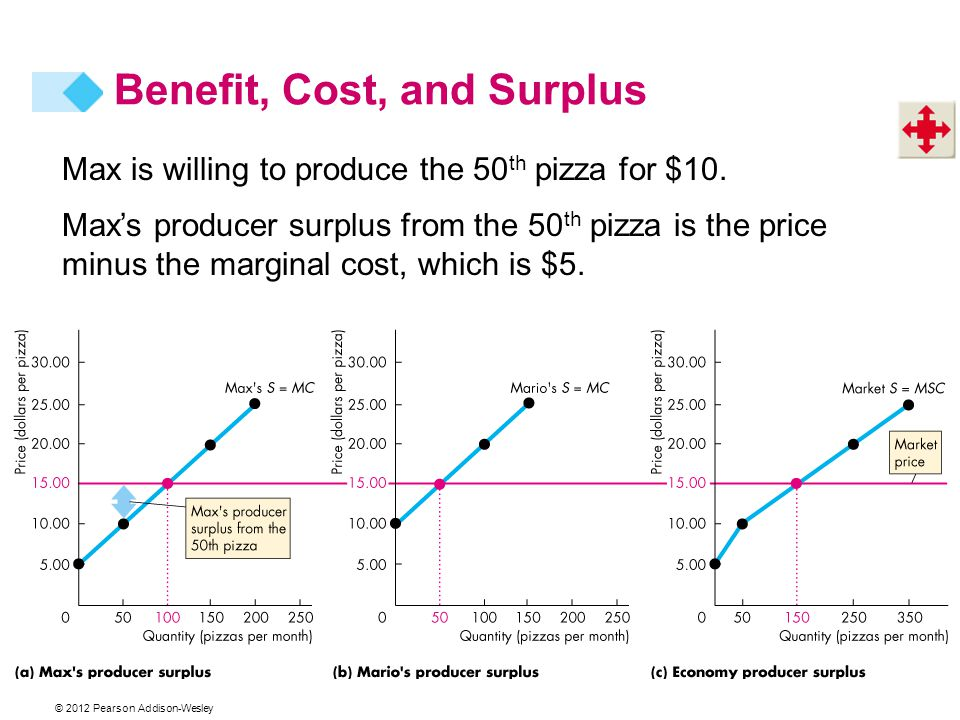© 2012 Pearson Addison-Wesley Max is willing to produce the 50 th pizza for $10. Maxs producer surplus from the 50 th pizza is the price minus the mar