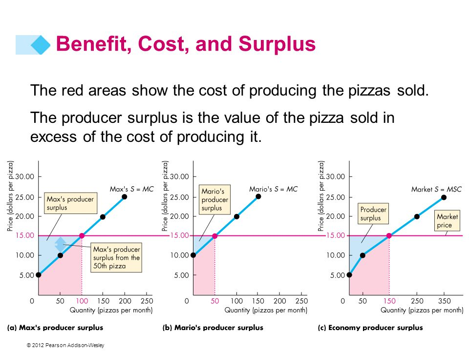 © 2012 Pearson Addison-Wesley The red areas show the cost of producing the pizzas sold. The producer surplus is the value of the pizza sold in excess
