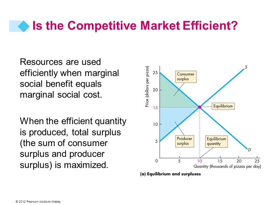Resources are used efficiently when marginal social benefit equals marginal social cost. When the efficient quantity is produced, total surplus (the s