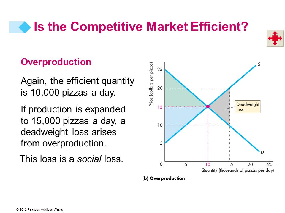 Overproduction If production is expanded to 15,000 pizzas a day, a deadweight loss arises from overproduction. Again, the efficient quantity is 10,000