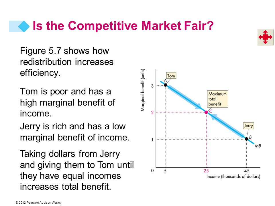 © 2012 Pearson Addison-Wesley Figure 5.7 shows how redistribution increases efficiency. Tom is poor and has a high marginal benefit of income. Jerry i