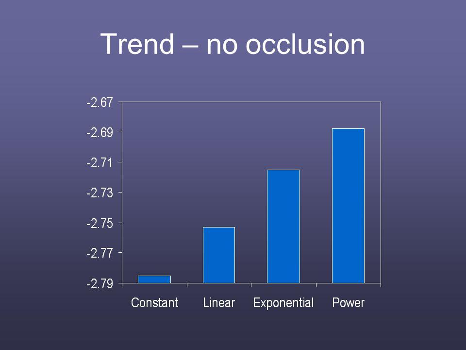 Trend – no occlusion