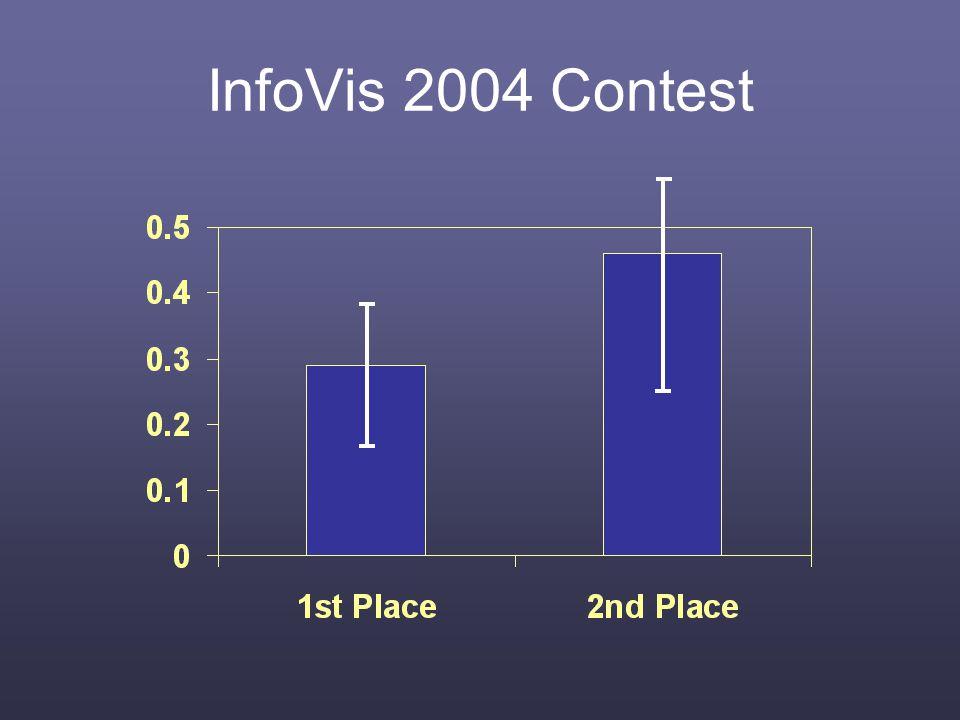 InfoVis 2004 Contest