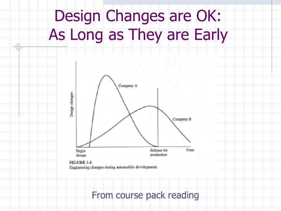 Design Changes are OK: As Long as They are Early From course pack reading