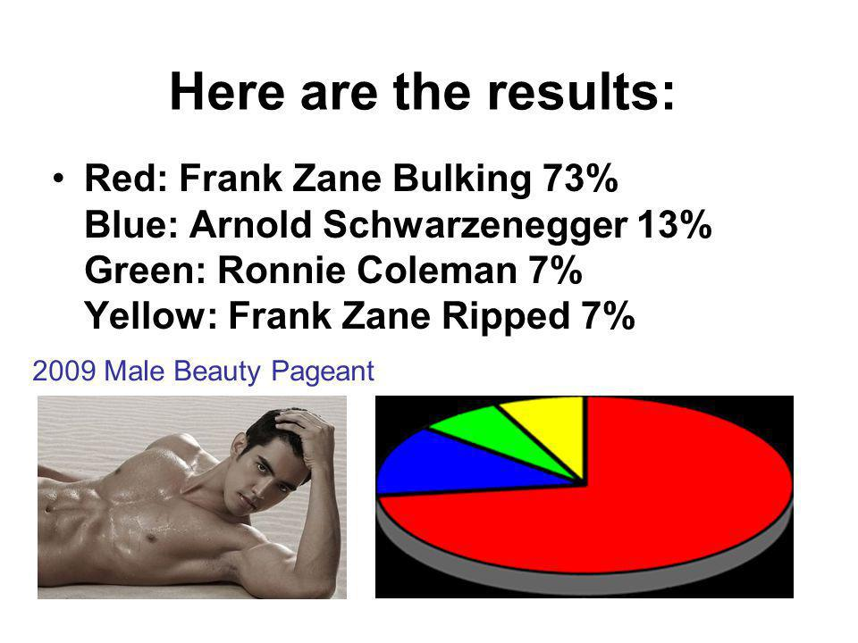 Here are the results: Red: Frank Zane Bulking 73% Blue: Arnold Schwarzenegger 13% Green: Ronnie Coleman 7% Yellow: Frank Zane Ripped 7% 2009 Male Beauty Pageant