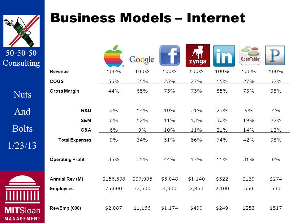 Nuts And Bolts 1/20/11 Nuts And Bolts 1/23/13 50-50-50 Consulting Business Models – Internet AppleGoogle FacebookZyngaLinkedInOpen TablePandora Revenue 100% COGS 56%35%25%27%15%27%62% Gross Margin 44%65%75%73%85%73%38% R&D 2%14%10%31%23%9%4% S&M 0%12%11%13%30%19%22% G&A 6%9%10%11%21%14%12% Total Expenses 9%34%31%56%74%42%38% Operating Profit 35%31%44%17%11%31%0% Annual Rev (M) $156,508$37,905$5,048$1,140$522$139$274 Employees 75,00032,5004,3002,8502,100550530 Rev/Emp (000) $2,087$1,166$1,174$400$249$253$517