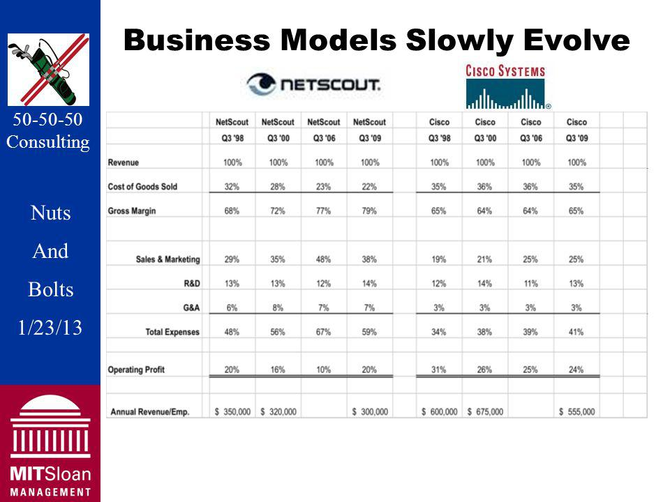 Nuts And Bolts 1/20/11 Nuts And Bolts 1/23/13 50-50-50 Consulting Business Models Slowly Evolve