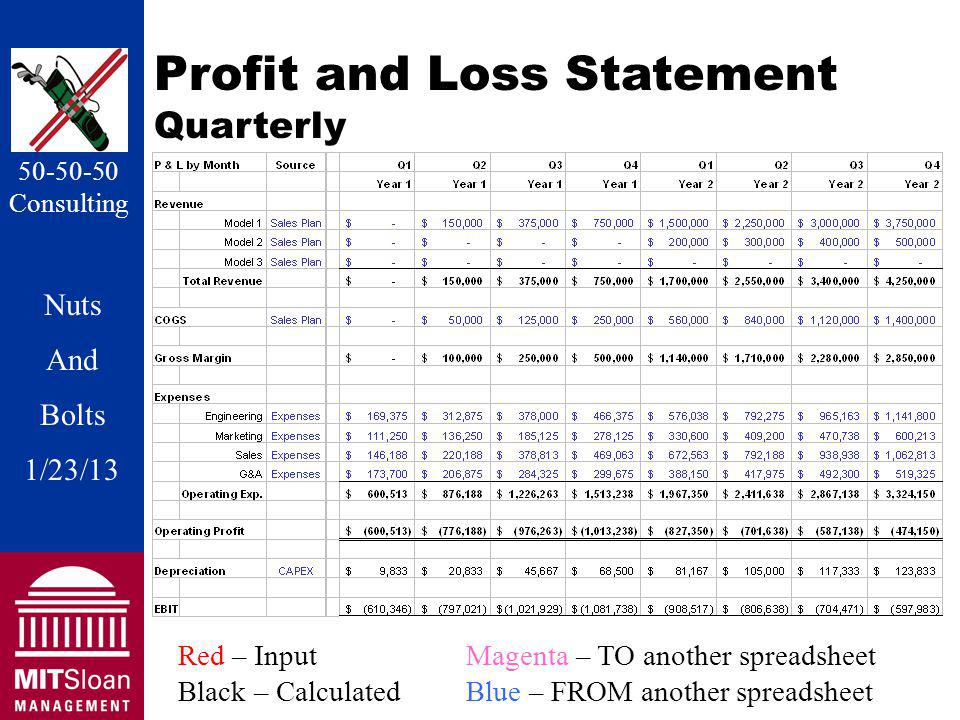 Nuts And Bolts 1/20/11 Nuts And Bolts 1/23/13 50-50-50 Consulting Profit and Loss Statement Quarterly Red – InputMagenta – TO another spreadsheet Black – CalculatedBlue – FROM another spreadsheet