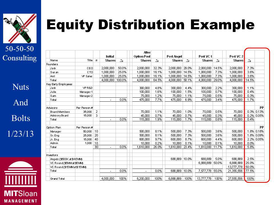 Nuts And Bolts 1/20/11 Nuts And Bolts 1/23/13 50-50-50 Consulting Equity Distribution Example
