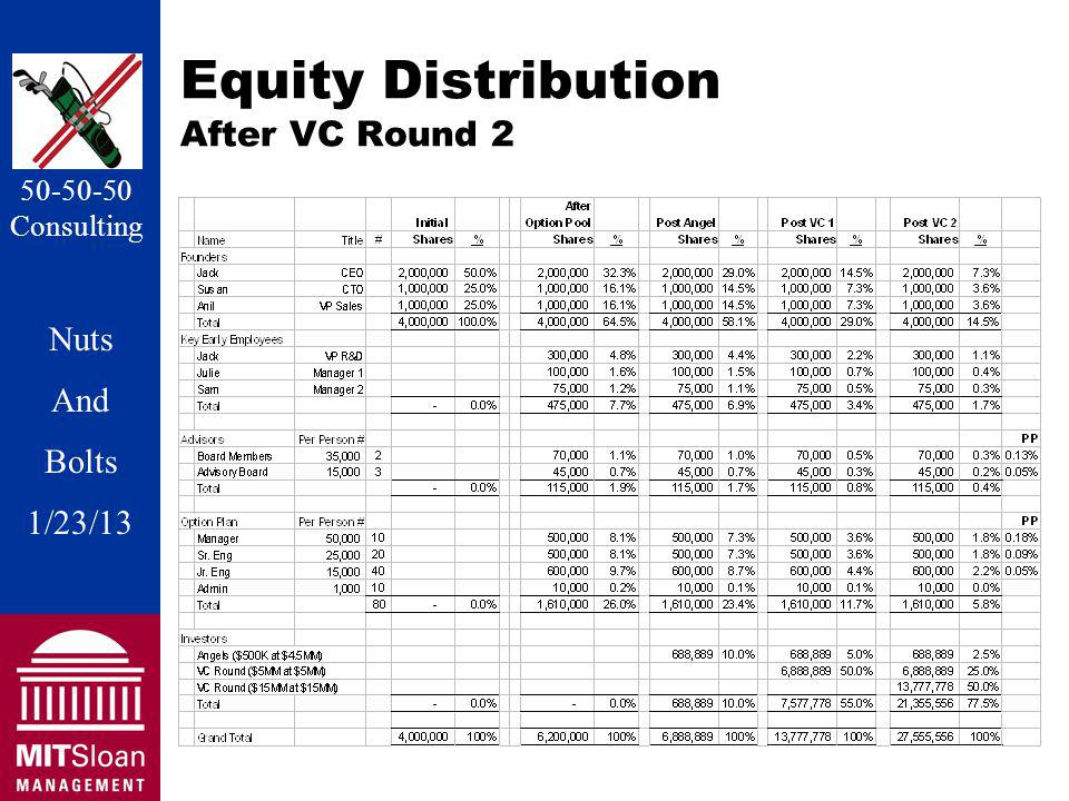 Nuts And Bolts 1/20/11 Nuts And Bolts 1/23/13 50-50-50 Consulting Equity Distribution After VC Round 2